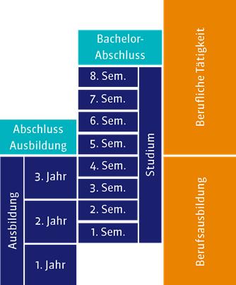 Dualer Bachelor Studiengang